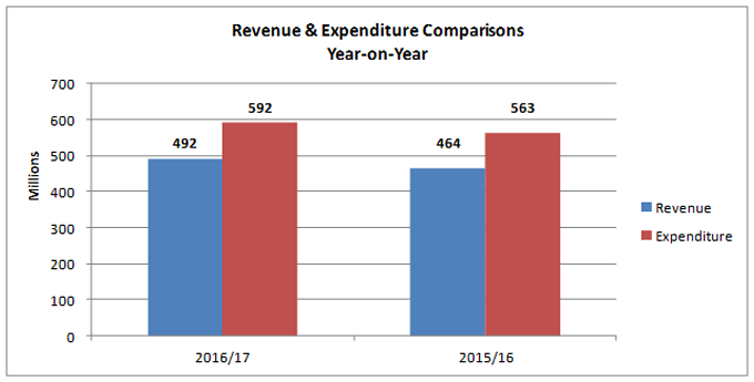 Revenue & Expenditure Comparisons Year-on-Year chart
