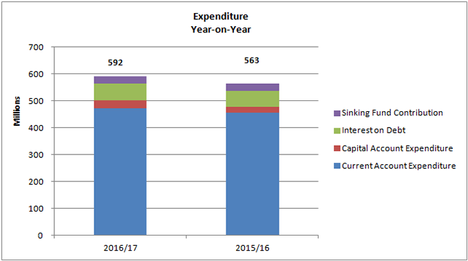 Expenditure Year-on-Year chart