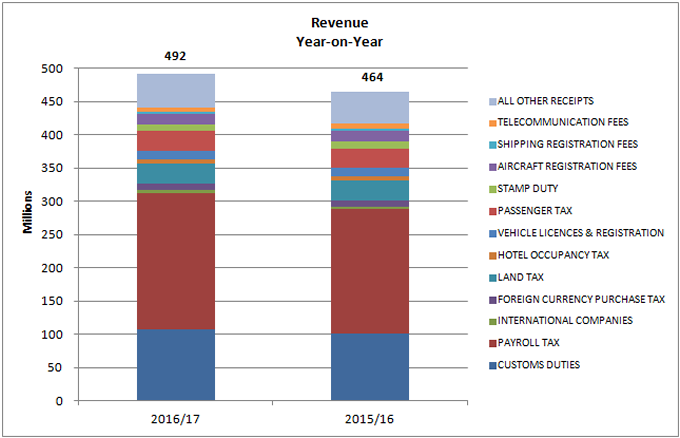 Revenue Year-on-Year chart