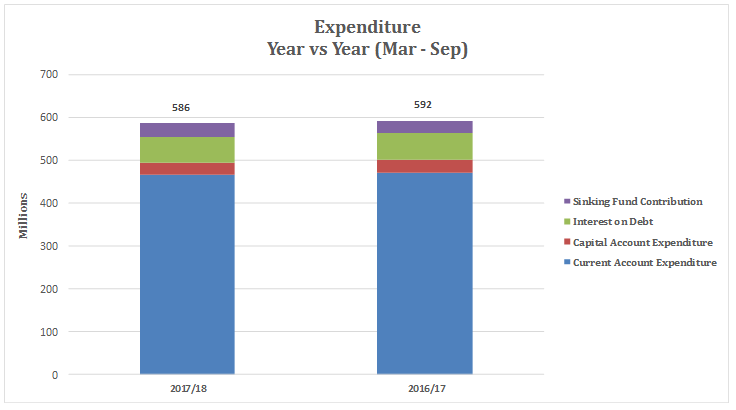 Expenditure Year vs Year -- Mar - Sep 2017