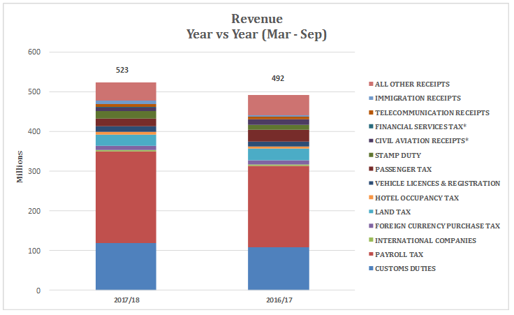 Revenue Year vs Year -- Mar - Sep 2017