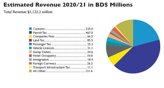 Estimated Revenue 2020/21 in BD$ Millions