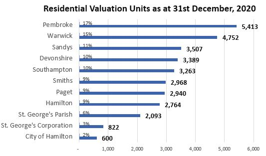 Residential Valuation Units as at 31 Dec 2020