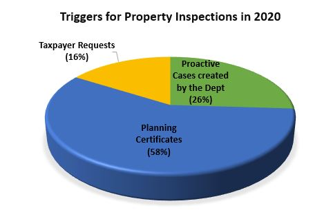 Triggers for Property Inspections in 2020