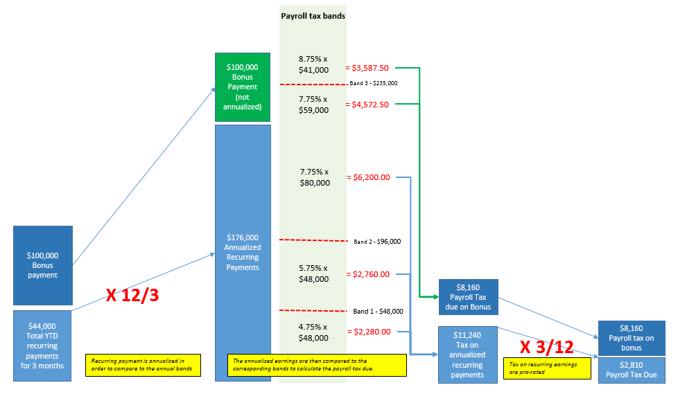 Payroll tax calculation illustration