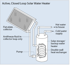 Illustration of an active, closed loop solar water heater. A large, flat panel called a flat plate collector is connected to a tank called a solar storage/backup water heater by two pipes.