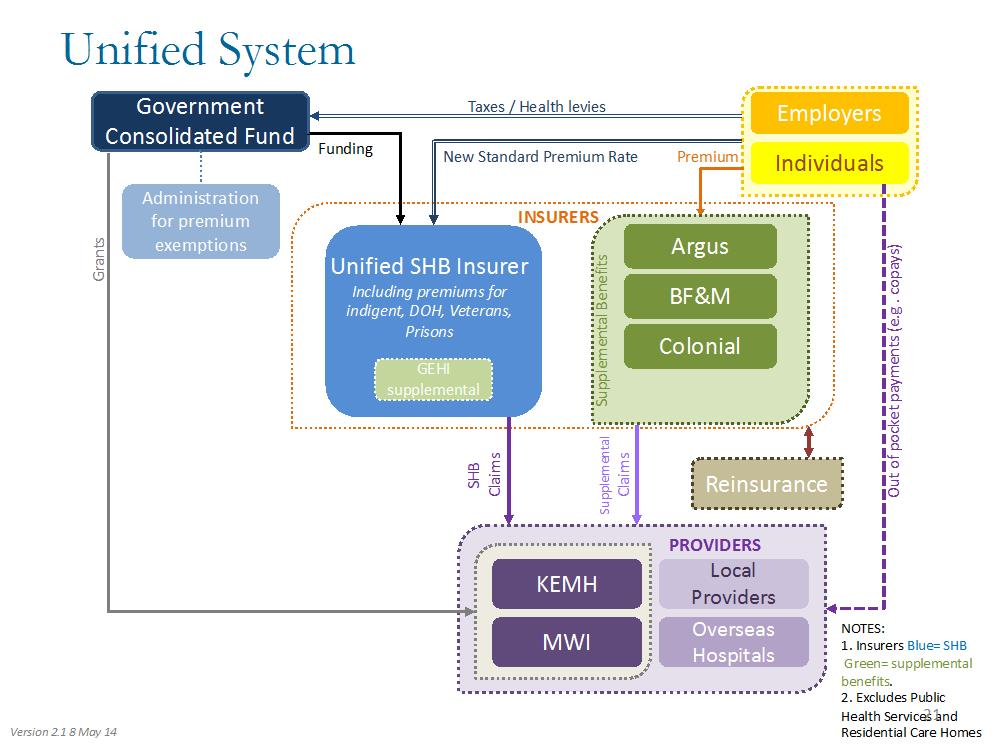 unified system Pic